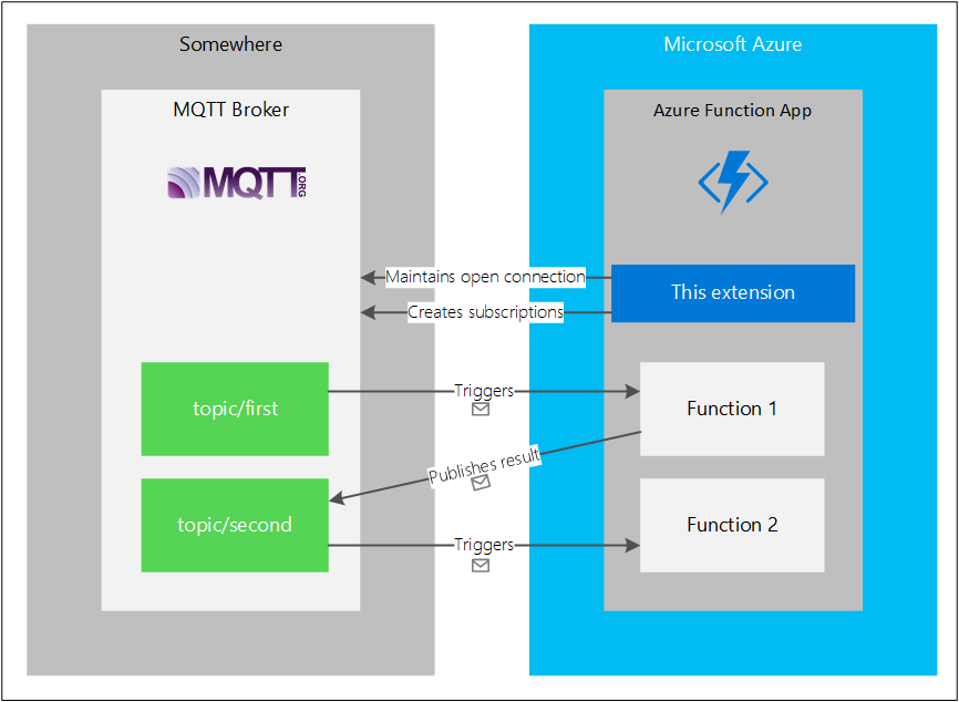 MQTT and Azure Functions